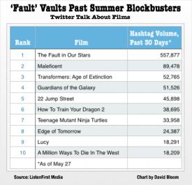 Summer Blockbuster Twitter Buzz via ListenFirst Media and Deadline