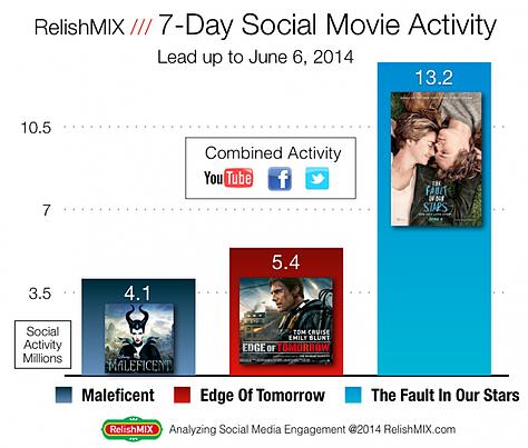 Analyzing Social Media Engagement via RelishMIX