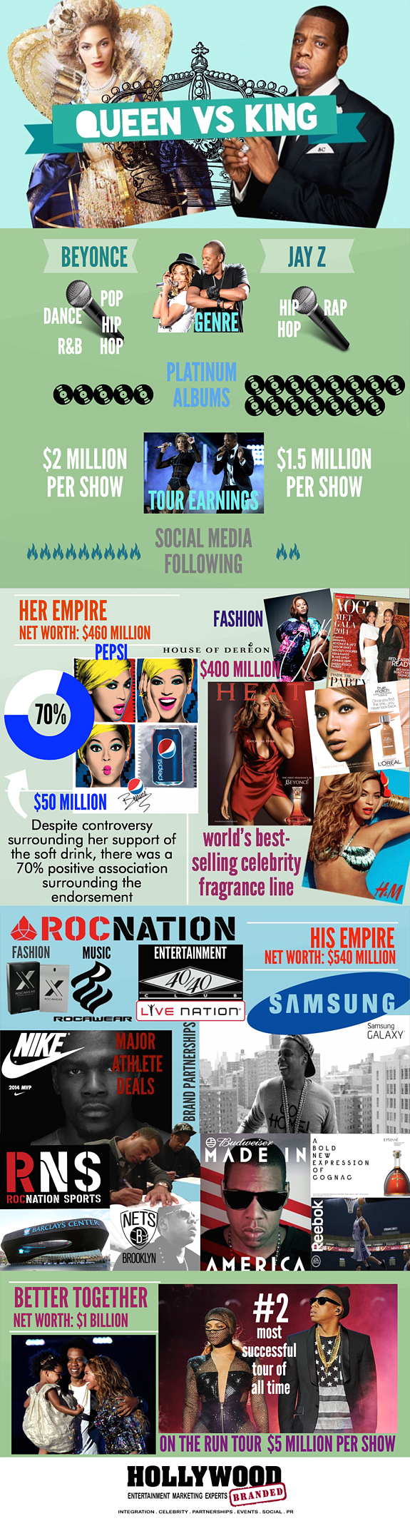 Beyonce and Jay Z Endorsements