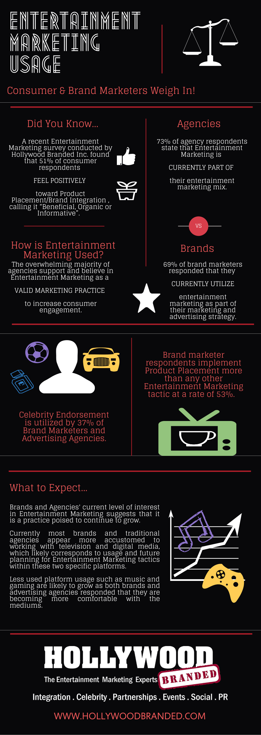 Marketing Strategies of Entertainment Marketing Usage To Increase Sales