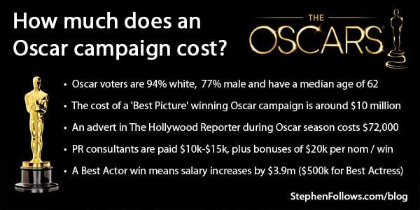 FB-Oscar-stats-02