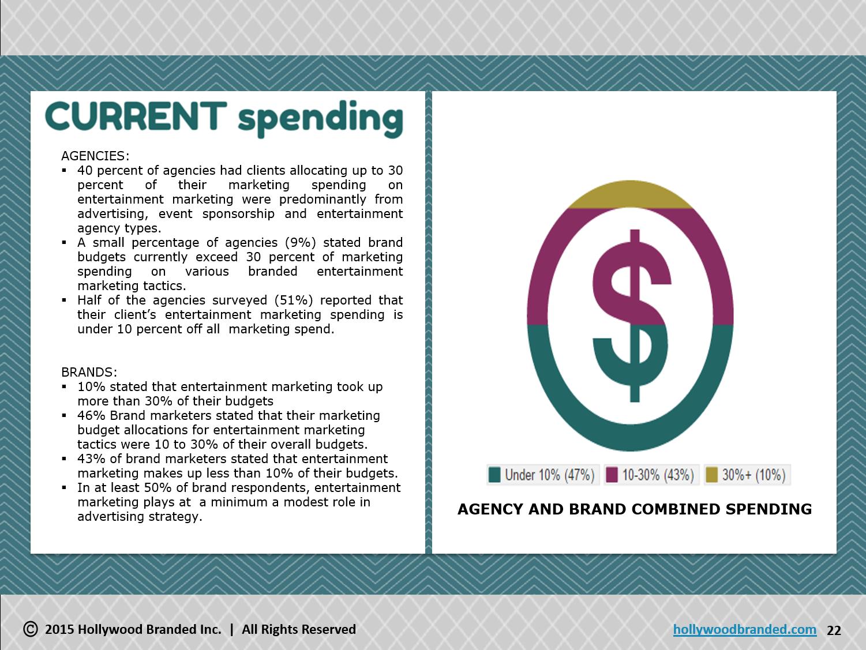Current_Spending