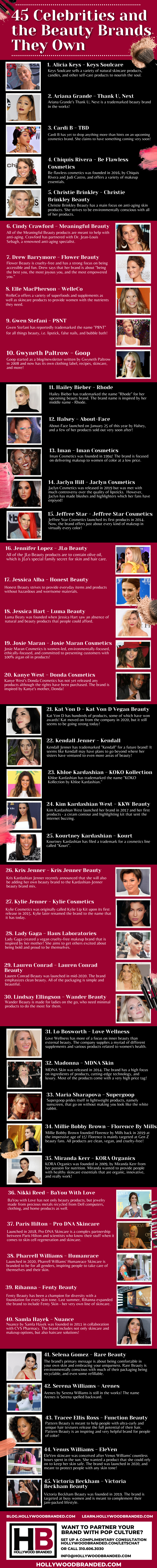 45 Celebrities and the Beauty Brands They Own Infographic