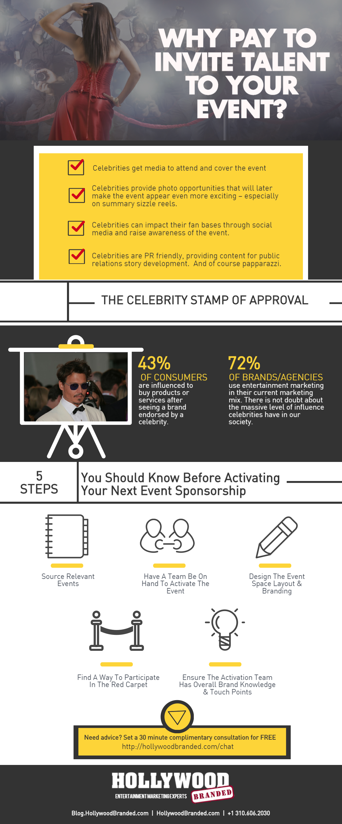 how to invite a celebrity to your event - infographic.png