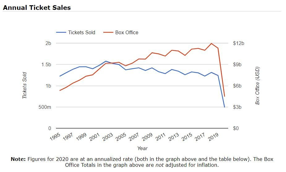 Movie ticket sale decrease, advertising, product placement