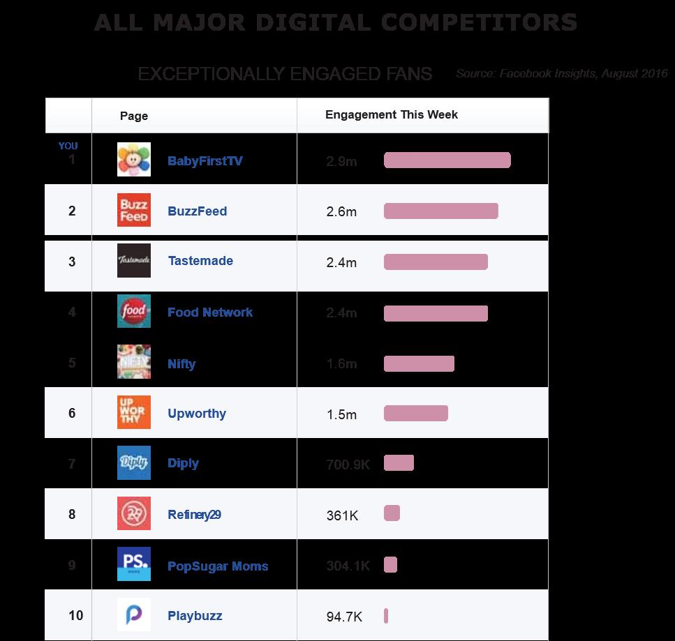 Digital_Platform_Engagement_Rankings.png