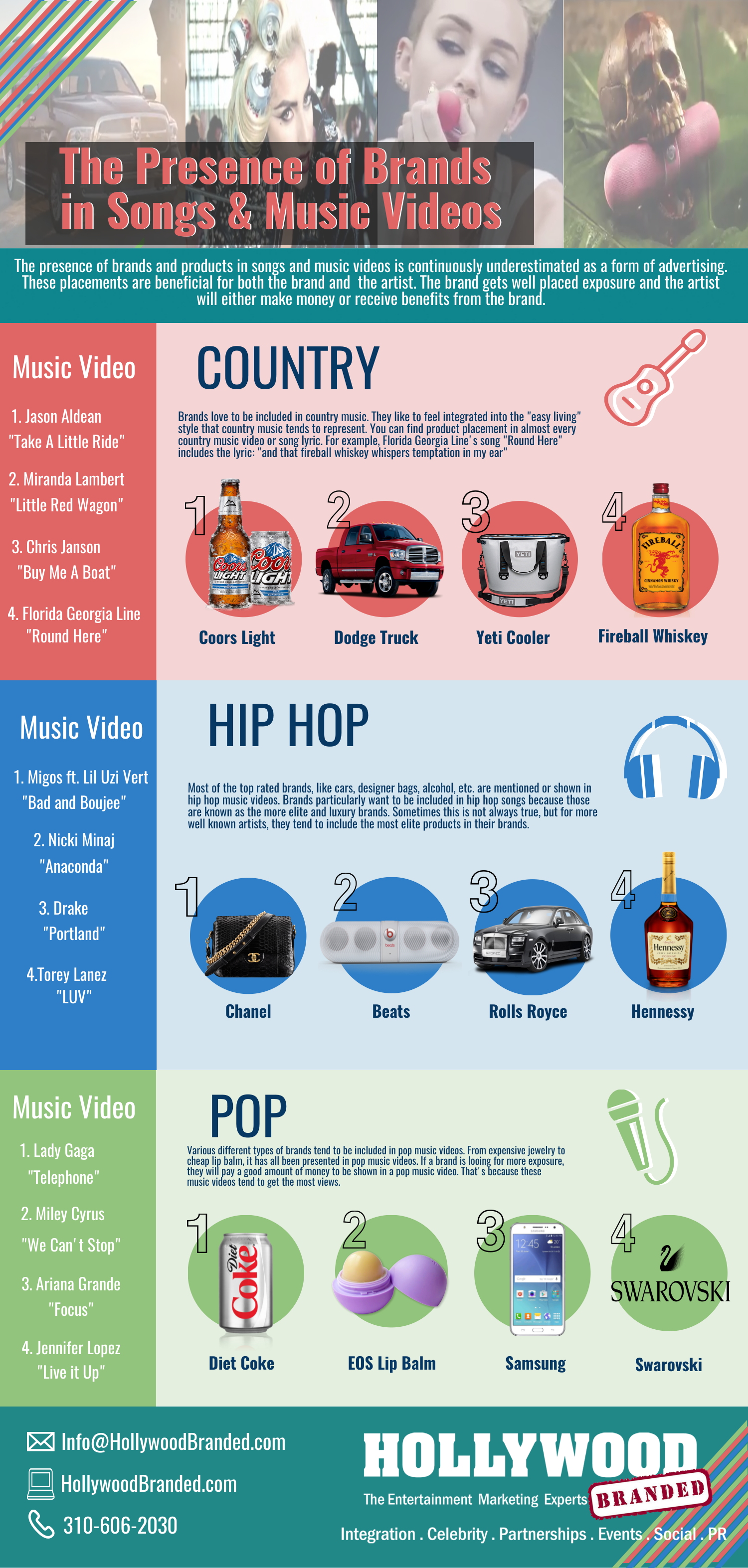 Brands In Music Videos By Genre Infographic Hollywood Branded.png