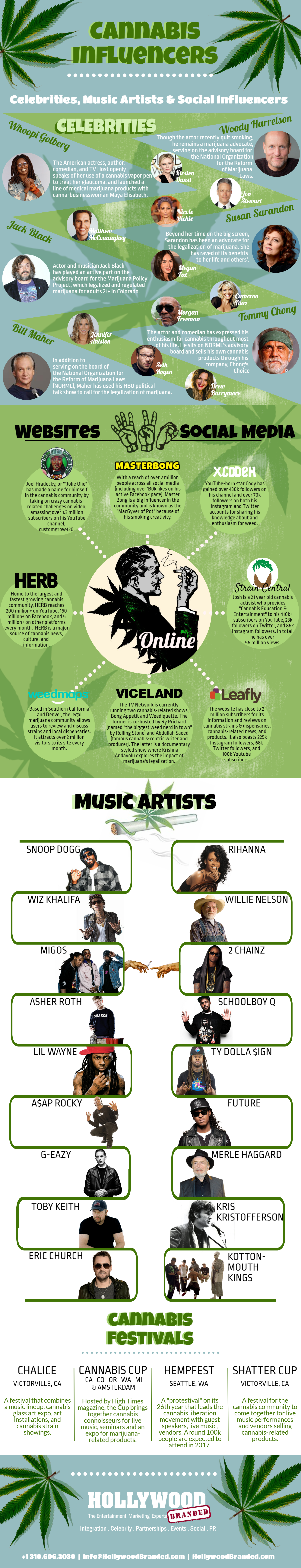 Cannabis Celebrity Influencers Infographic Hollywood Branded.png
