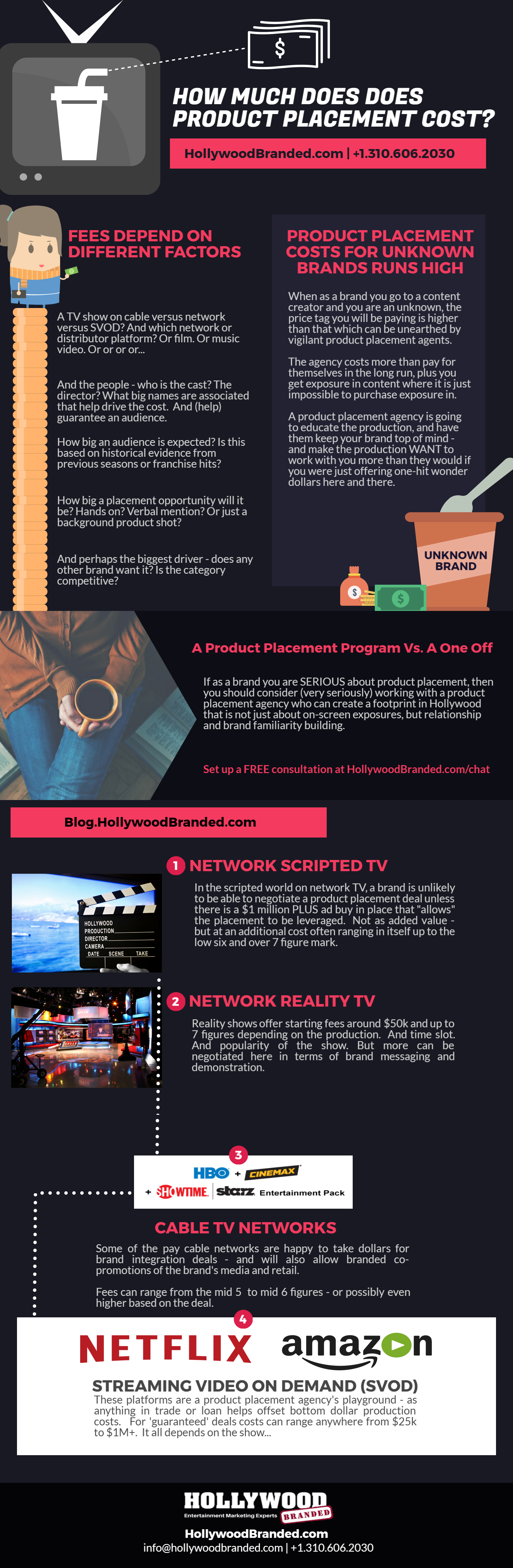 Costs of Product Placement Infographic.png