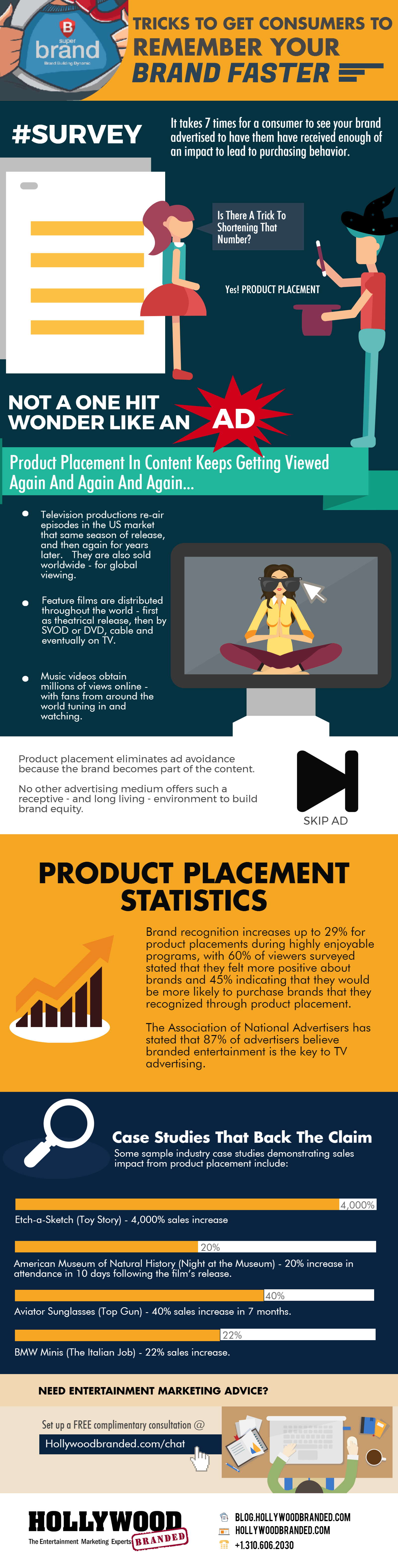 Getting Consumers To Remember Your Brand Faster Infographic.png