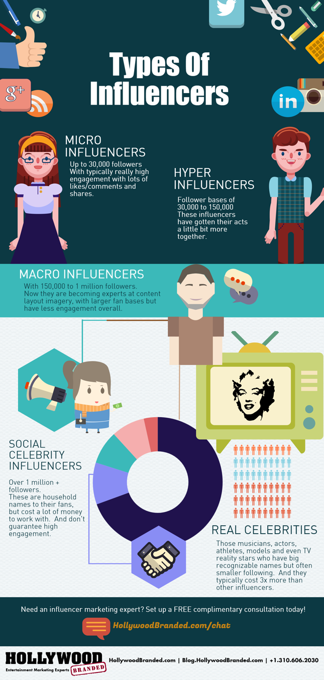 Influencer Types Infographic.png