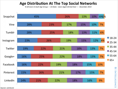 Age_Distribution_At_The_Top_Social_Networks