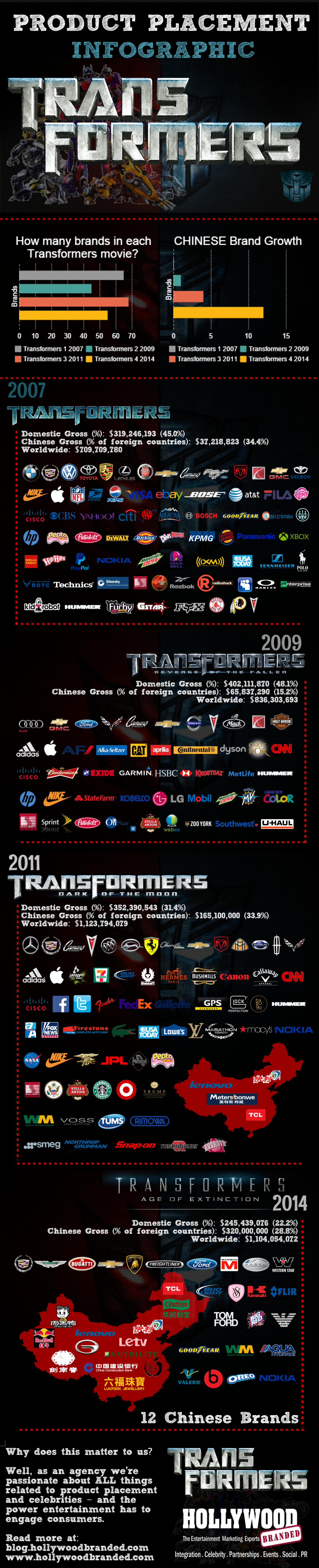Transformers_Franchise_Product_Placement_Infographic.png