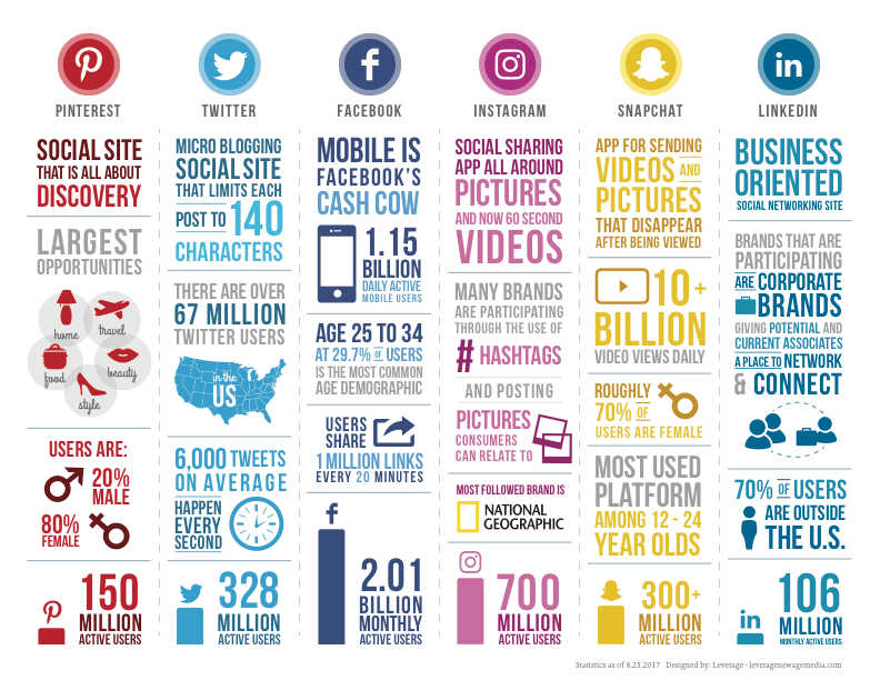 social-infographic by Leverage.png
