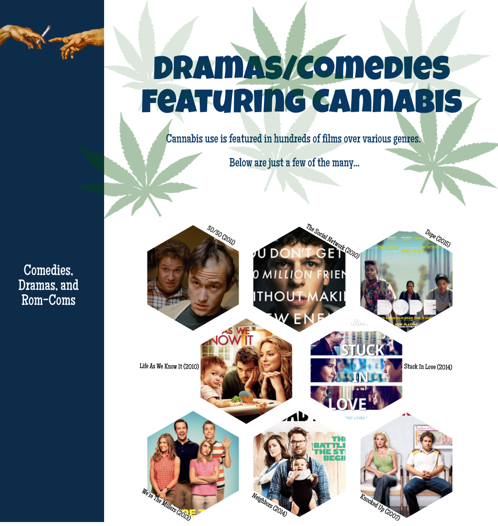 Cannabis Product Placement 4: Dramas/Comedies Featuring Cannabis