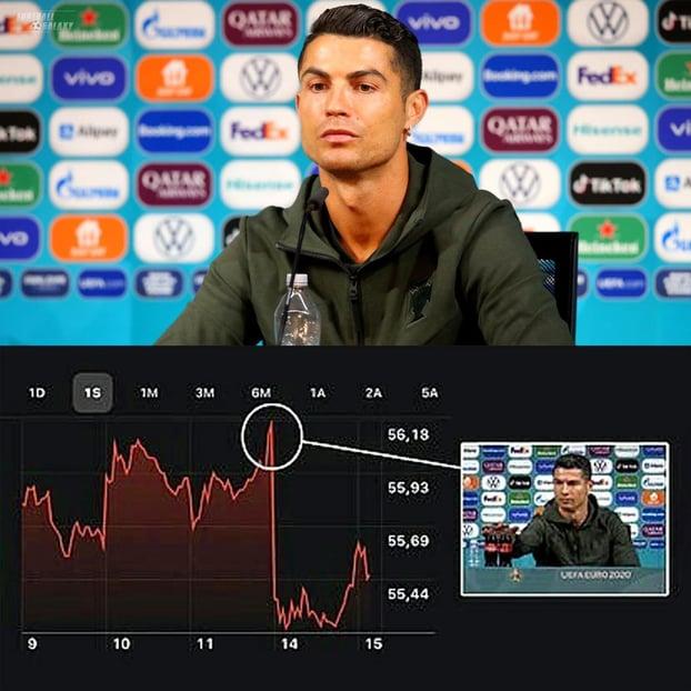 Cristiano Ronaldo and Coca Cola Stock