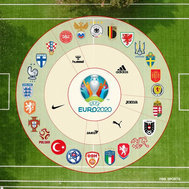Euro 2020 Brand Sponsors