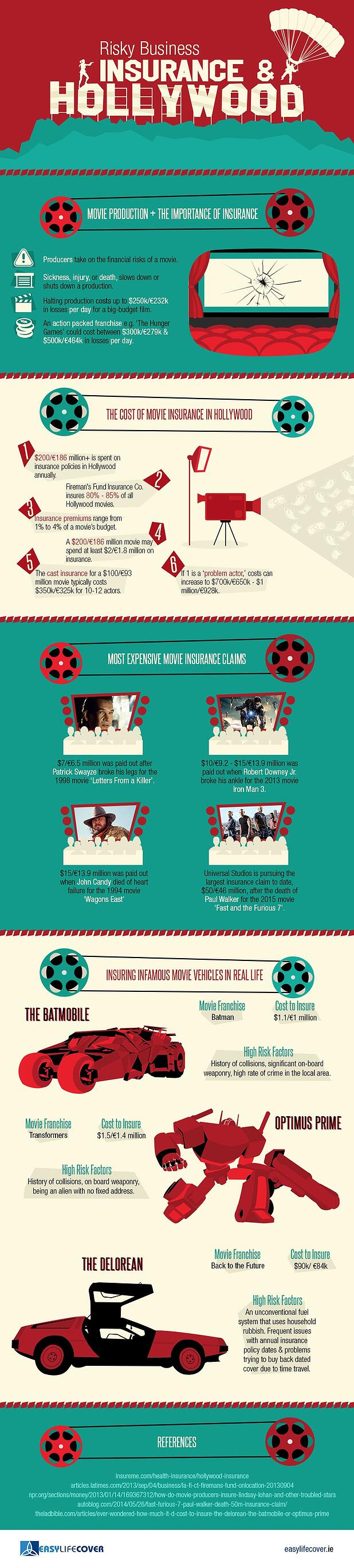 Insurance-and-Hollywood-Infographic.jpg