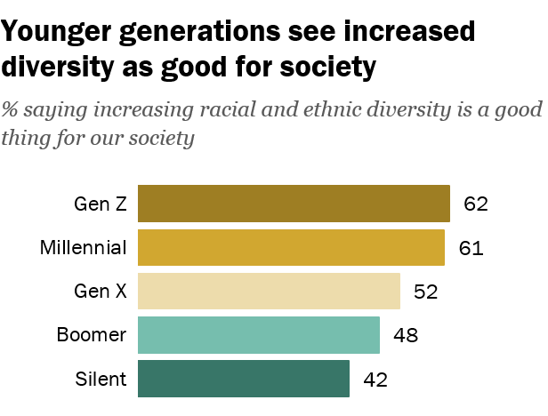 Gen Z and Millenials believe that diversity within a society is a good thing