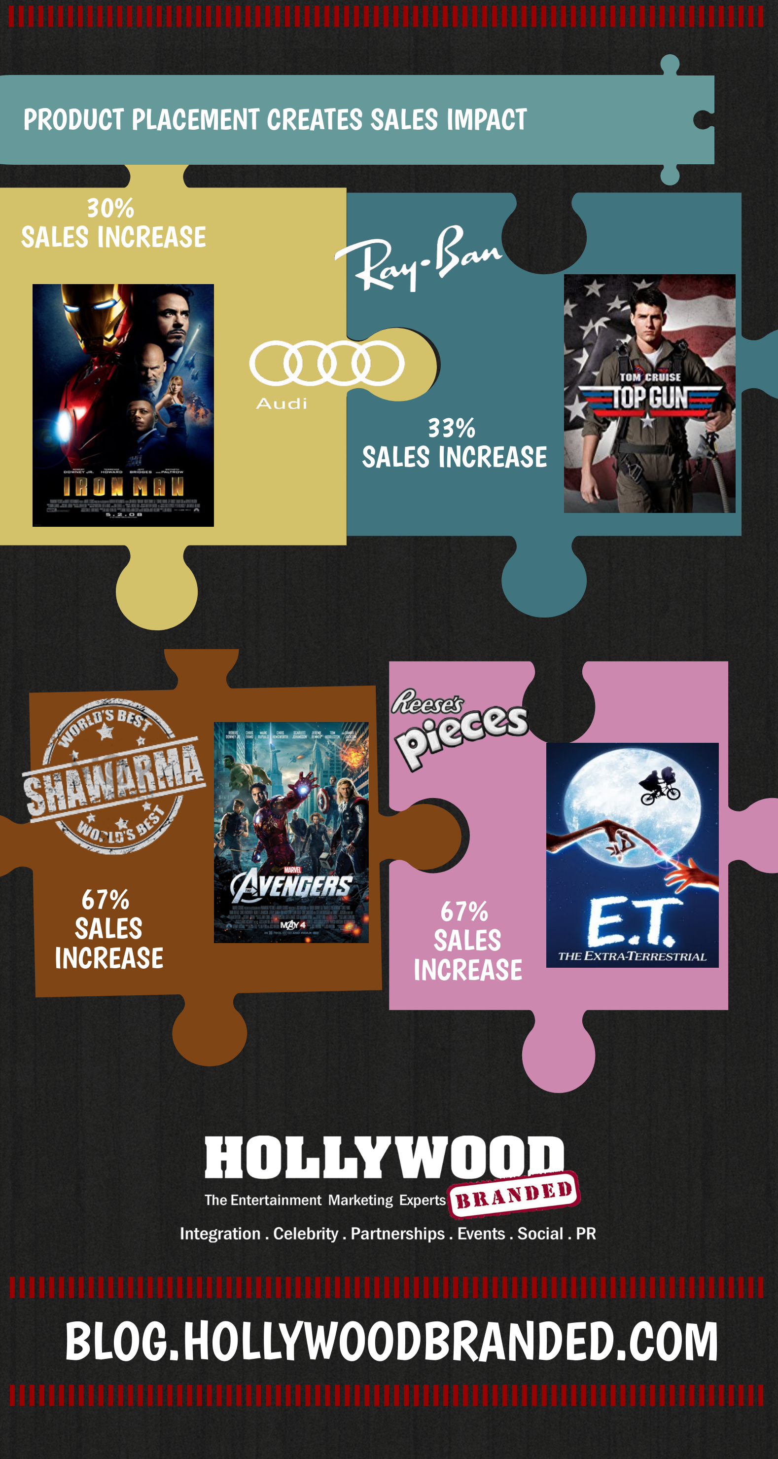 Product Placement Insights Hollywood Branded Case Studies