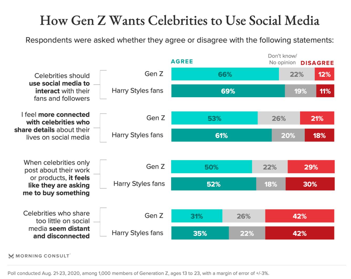 How Gen Z wants celebrities to use social media