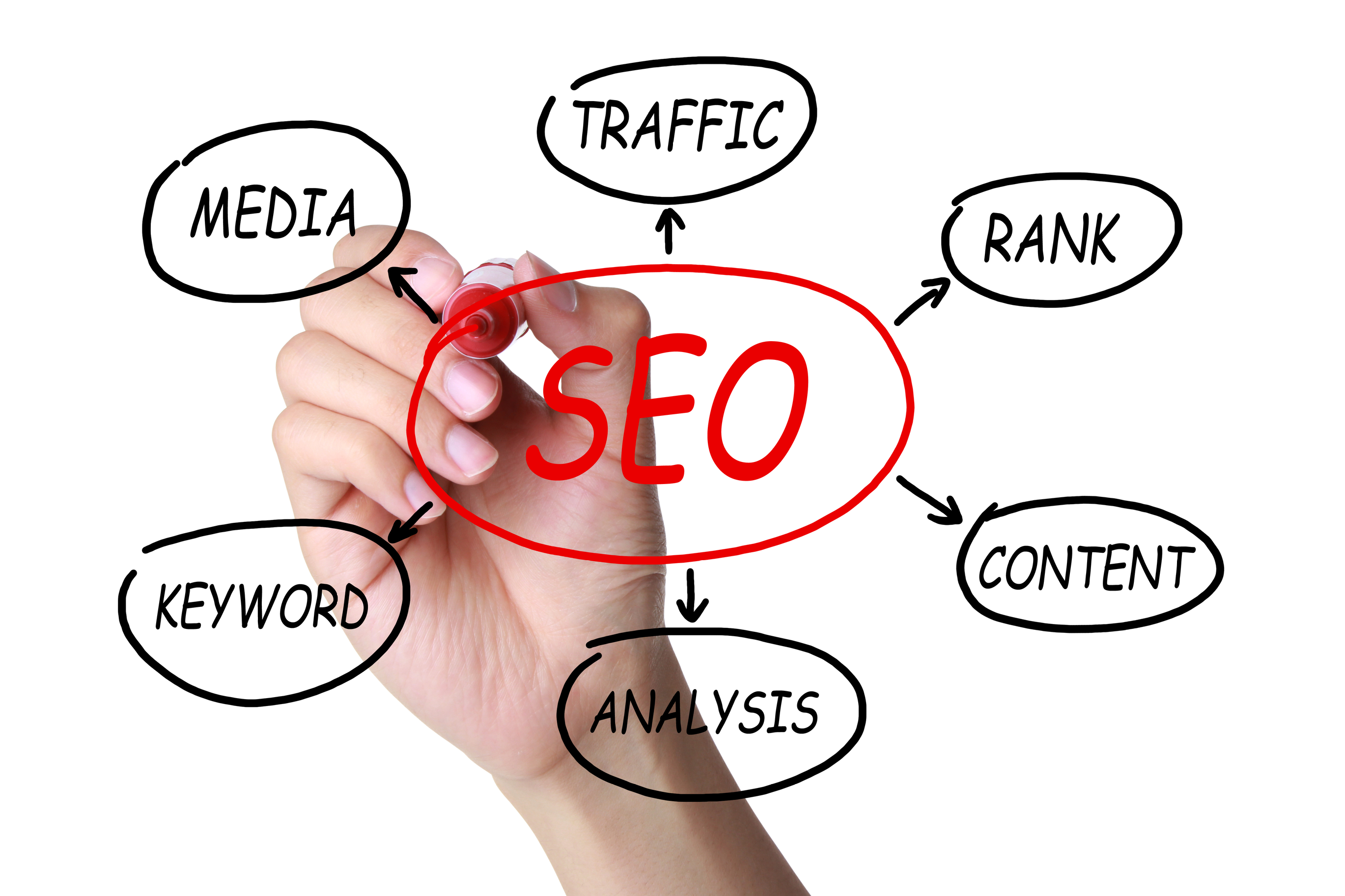 SEO And SEM Digital Marketing