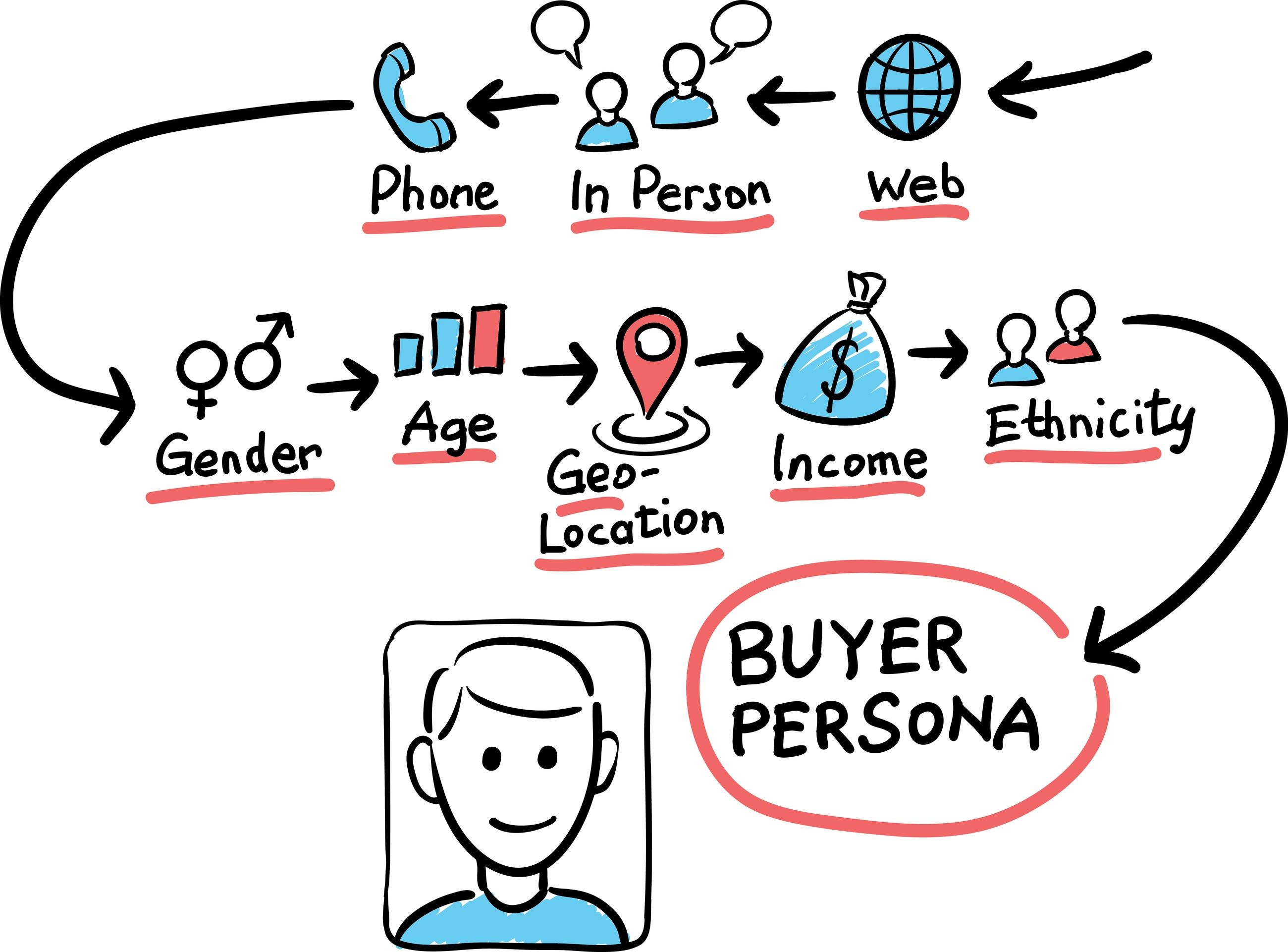dreamstime_l_Buyer Persona