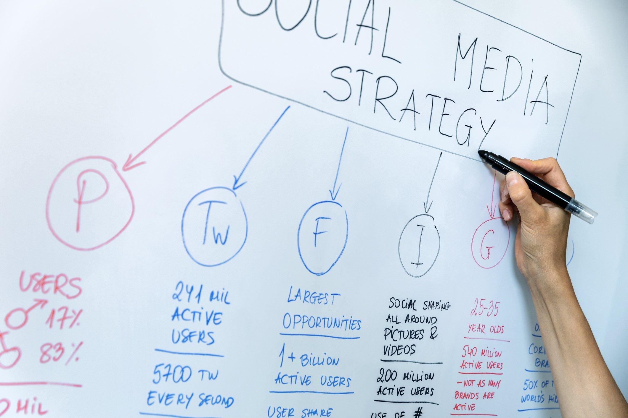 whitelisting for social media