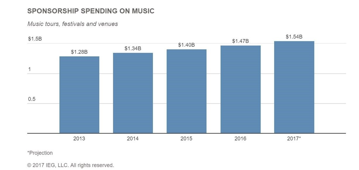 spending on music chart