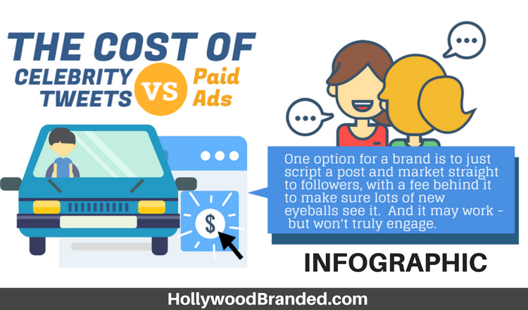 Podcast Episode 14: Celebrity Tweets Versus Paid Ads And Amplified Posts [Infographic]